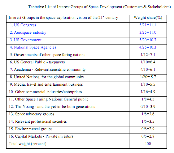 Table of organizations with spaceinterest