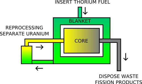 Thorium MSR Simplified Schematic