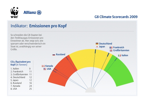 G8 Climate Scorecards: CO2 Per Capita