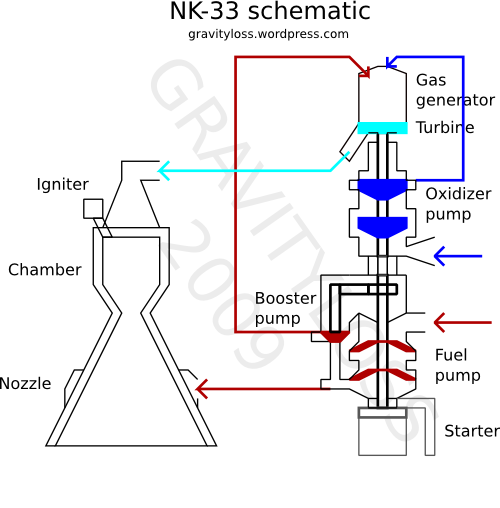 NK-33 Simplified Flow Diagram