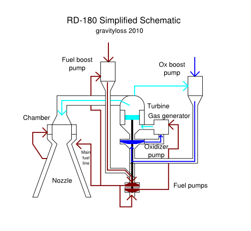 RD-180 rocket engine flow diagram